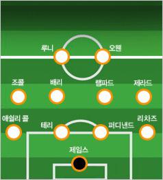 2010 FIFA 남아공 월드컵 유럽 예선 4-4-2