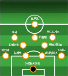 2010 FIFA 남아공 월드컵 남미 예선 4-2-3-1