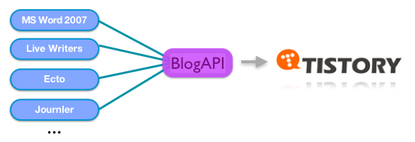 Tistory BlogAPI