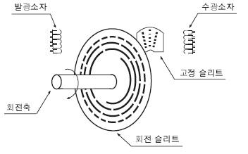 로봇공작 :: 로타리 엔코더 Rotary Encoder